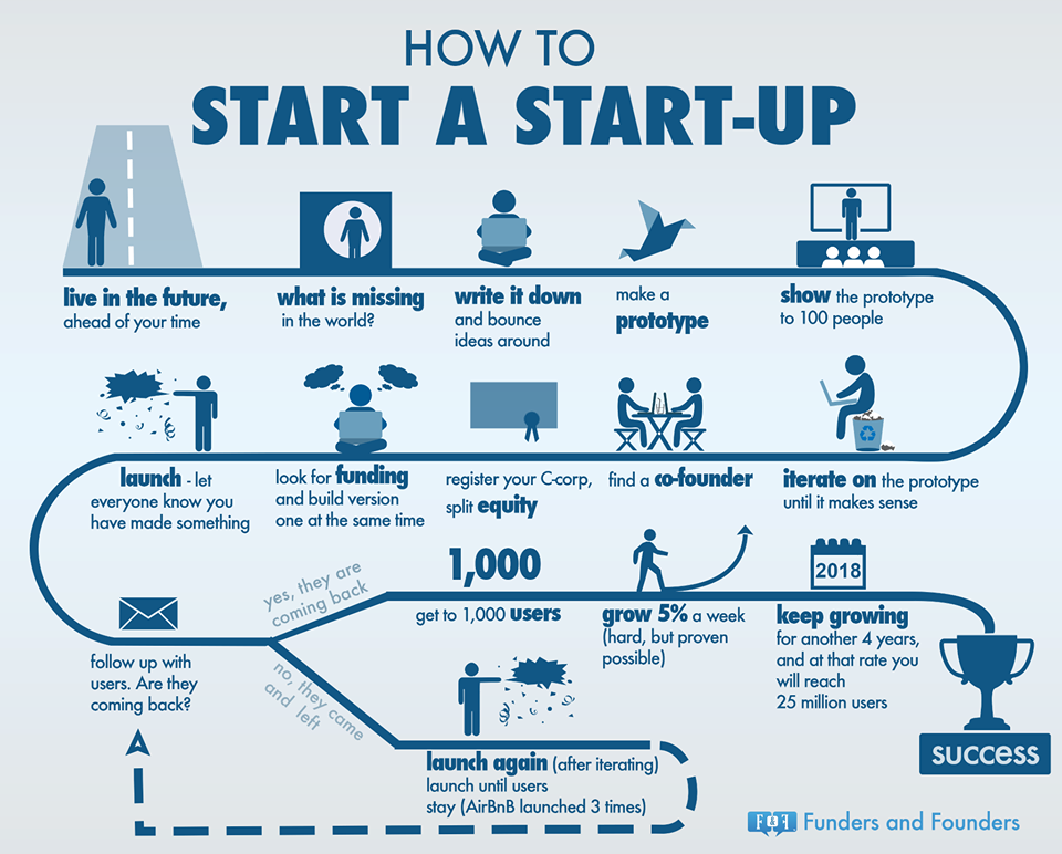start up infographic